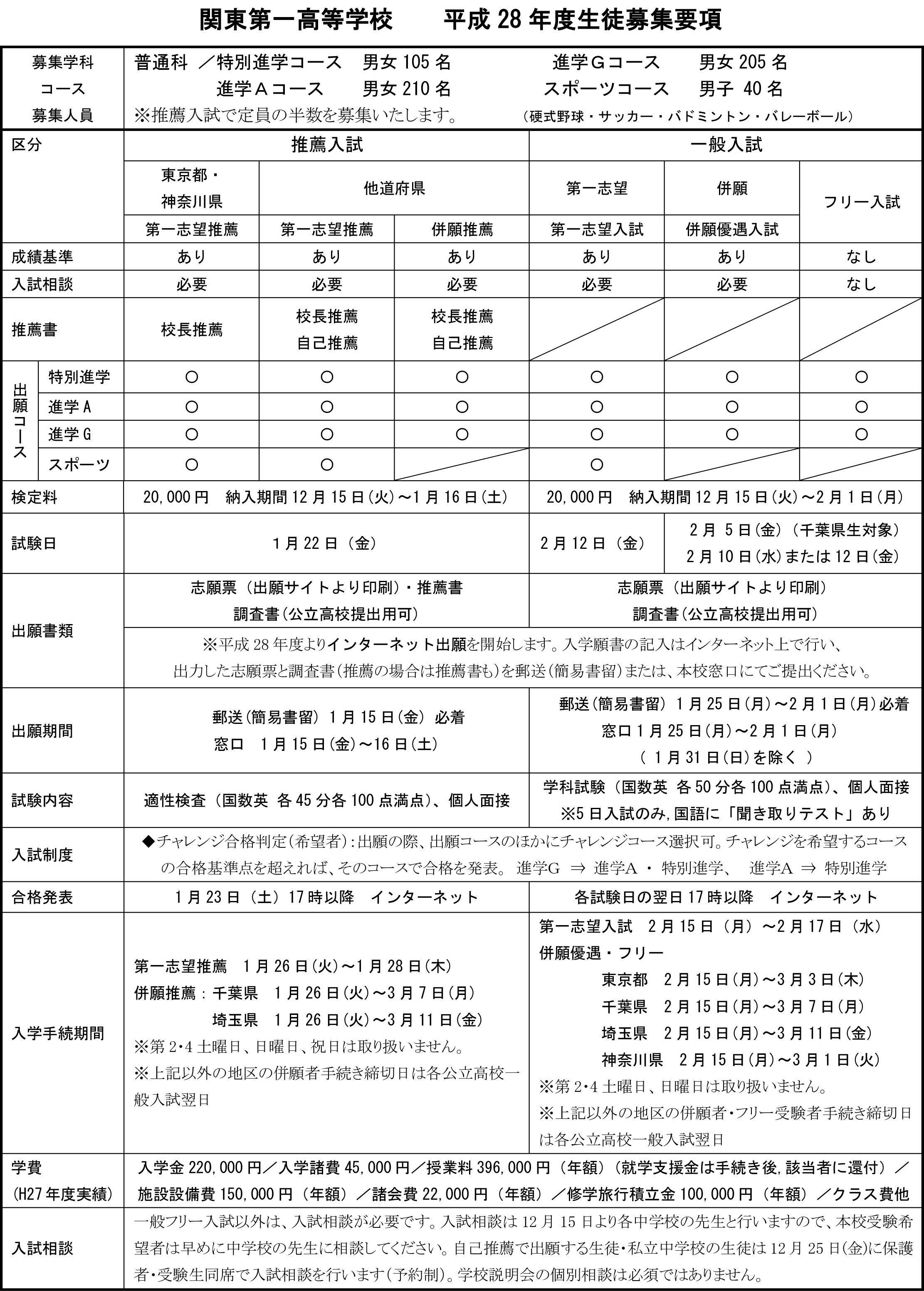 平成28年度生徒募集要項抜粋2015